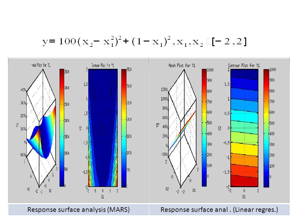 Response surface analysis (MARS)Response surface anal. (Linear regres.)