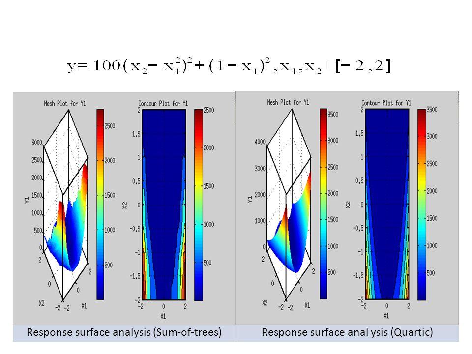 Response surface analysis (Sum-of-trees)Response surface anal ysis (Quartic)