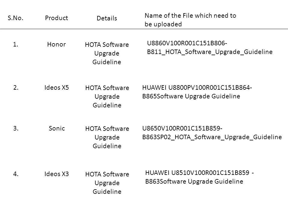 U8860V100R001C151B806- B811_HOTA_Software_Upgrade_Guideline Name of the File which need to be uploaded Details Product S.No.