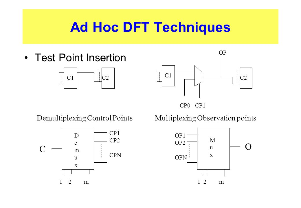 Ad Hoc DFT Techniques Test Point Insertion C1C2 C1 C2 CP0 CP1 OP Demultiplexing Control Points Multiplexing Observation points DemuxDemux C CP1 CP2 CP
