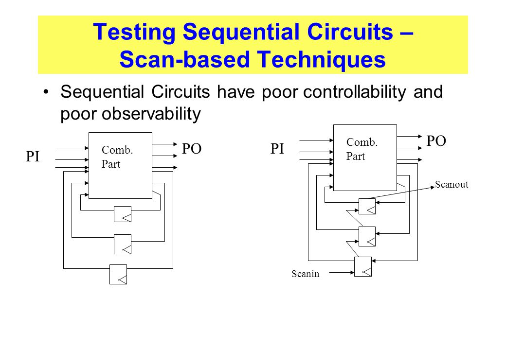 Testing Sequential Circuits – Scan-based Techniques Sequential Circuits have poor controllability and poor observability Comb. Part PI PO Comb. Part P