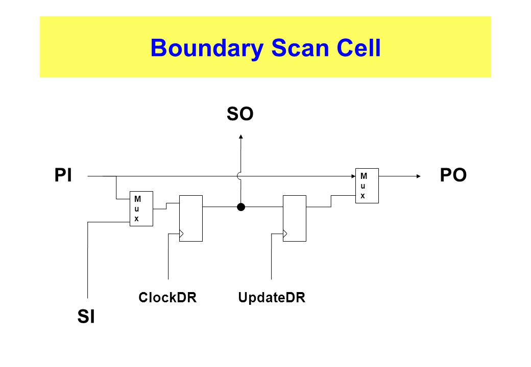 Boundary Scan Cell ClockDRUpdateDR MuxMux MuxMux PIPO SI SO