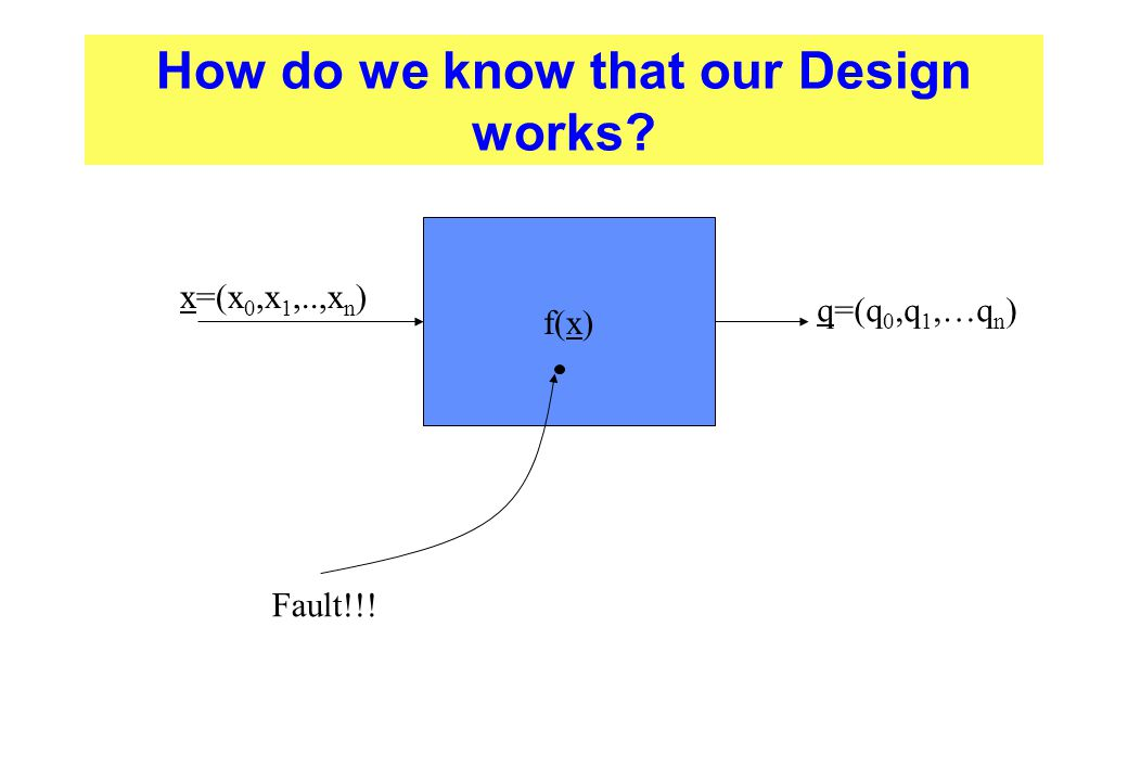 How do we know that our Design works? f(x) x=(x 0,x 1,..,x n ) q=(q 0,q 1,…q n ) Fault!!!