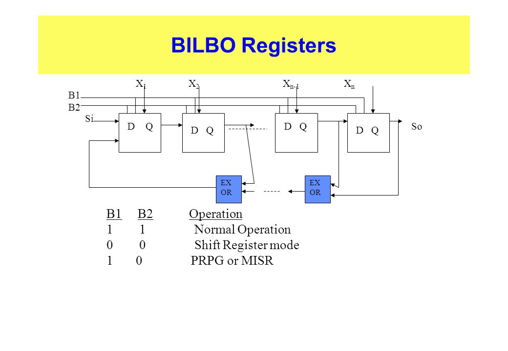 BILBO Registers B1 B2 Operation 1 1 Normal Operation 0 0 Shift Register mode 1 0 PRPG or MISR EX OR B1 B2 D Q Si So X 1 X 2 X n-1 X n