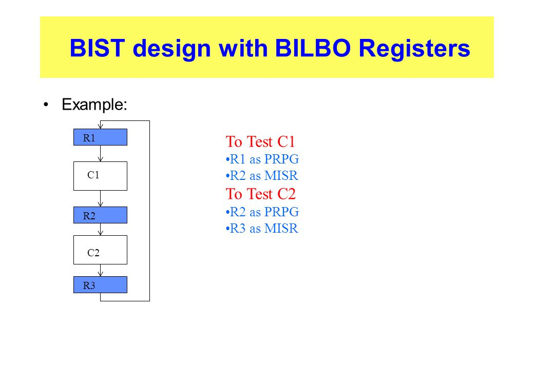 BIST design with BILBO Registers Example: R1 C1 R2 C2 R3 To Test C1 R1 as PRPG R2 as MISR To Test C2 R2 as PRPG R3 as MISR