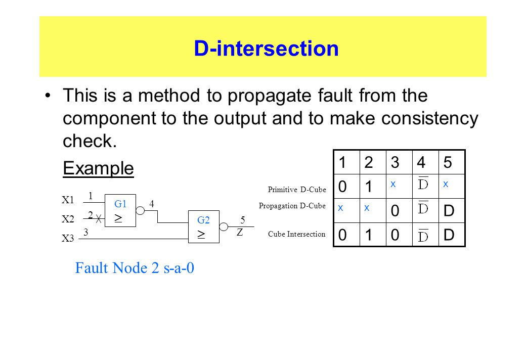 D-intersection This is a method to propagate fault from the component to the output and to make consistency check.  Example G1  4 1212 G2  3 5 X1 X