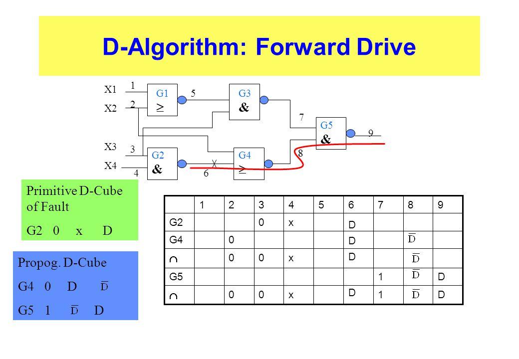 D-Algorithm: Forward Drive  G1  5 1212 G3 & 3 X1 X2 X3 X4 G2 & G4  G5 & 46 7 8 9 D1 D x00  D1G5 D x00  D 0G4 x0G2 987654321 8 Primitive D-Cube of Fault G2 0 x D Propog.