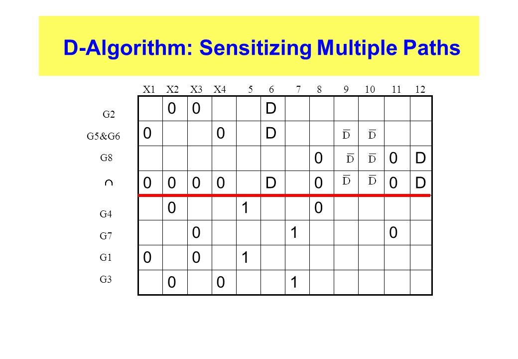 D-Algorithm: Sensitizing Multiple Paths X1 X2 X3 X4 5 6 7 8 9 10 11 12 G2 G5&G6 G8 G4 G7 G1 G3 