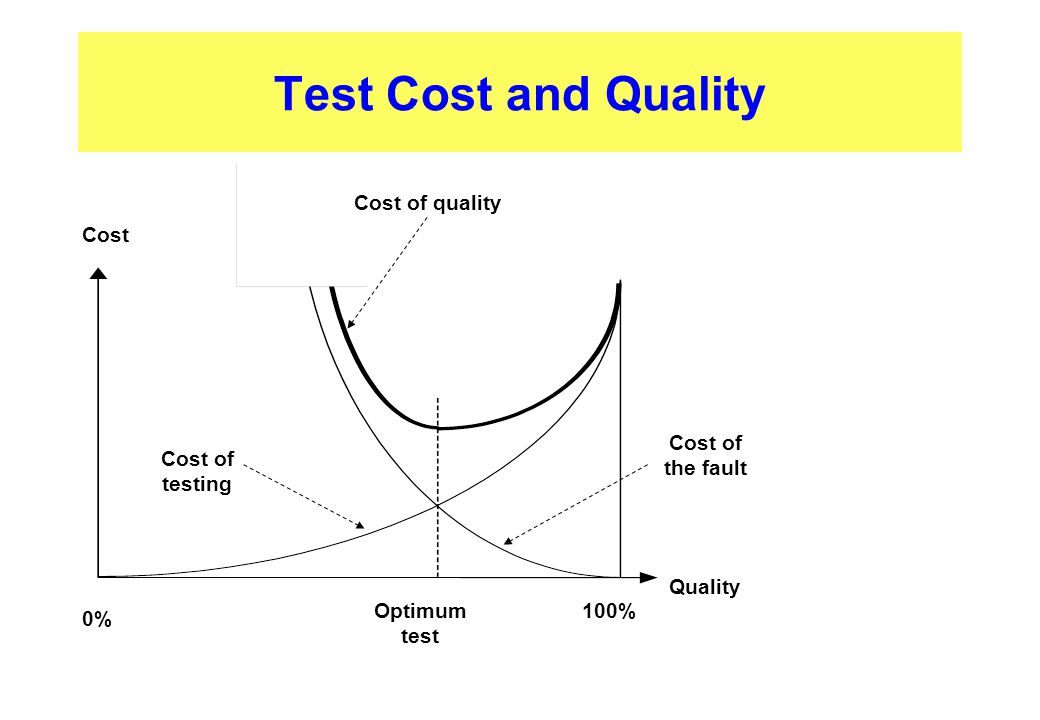 Test Cost and Quality Cost of testing Quality Cost of quality Cost Cost of the fault 100% 0% Optimum test