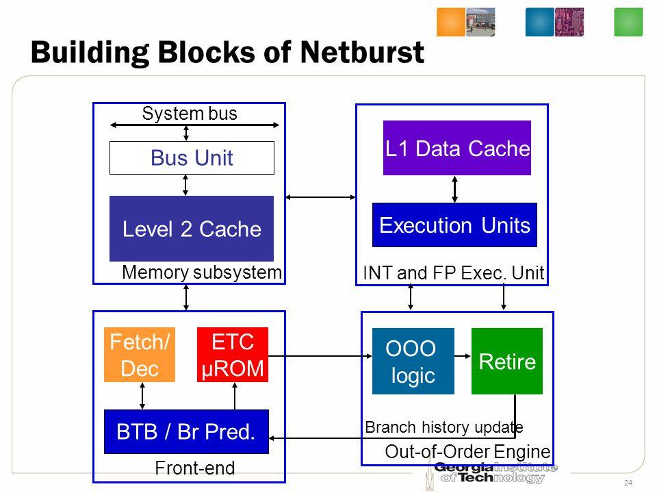 24 Building Blocks of Netburst Bus Unit Level 2 Cache Memory subsystem Fetch/ Dec ETC μROM BTB / Br Pred. System bus L1 Data Cache Execution Units INT