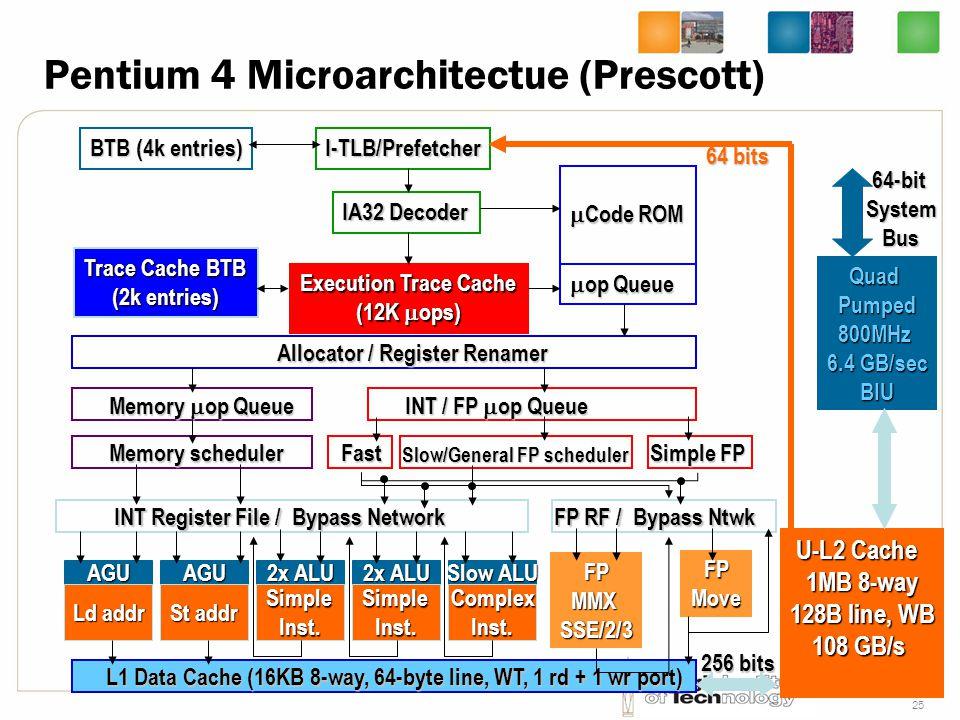 25 Pentium 4 Microarchitectue (Prescott) BTB (4k entries) I-TLB/Prefetcher IA32 Decoder Execution Trace Cache (12K  ops) Trace Cache BTB (2k entries)