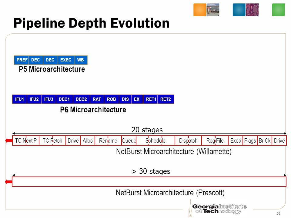 26 Pipeline Depth Evolution PREFDEC EXECWB P5 Microarchitecture IFU1IFU2IFU3DEC1DEC2RATROBDISEX RET1RET2 P6 P6 Microarchitecture TC NextIPTC FetchDriv