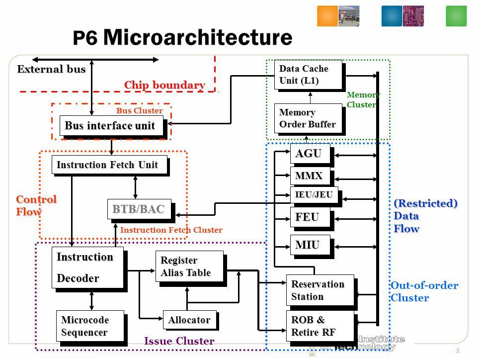 3 Instruction Fetch Unit P6 Microarchitecture BTB/BAC Instruction Fetch Unit Bus interface unit InstructionDecoder InstructionDecoder Register Alias T