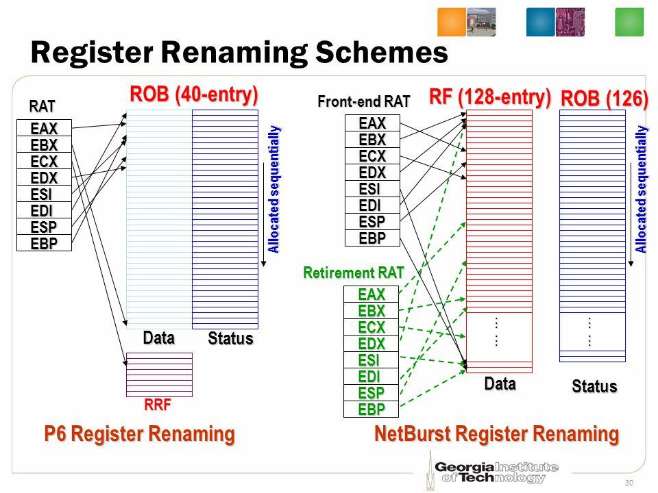 30 Register Renaming Schemes ROB (40-entry) RRF Data Status EBX ECX EDX ESI EDI EAX ESP EBPRAT P6 Register Renaming Allocated sequentially EBX ECX EDX