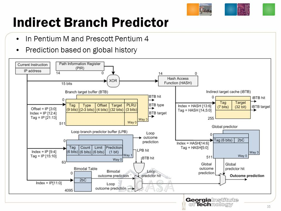 35 In Pentium M and Prescott Pentium 4 Prediction based on global history Indirect Branch Predictor