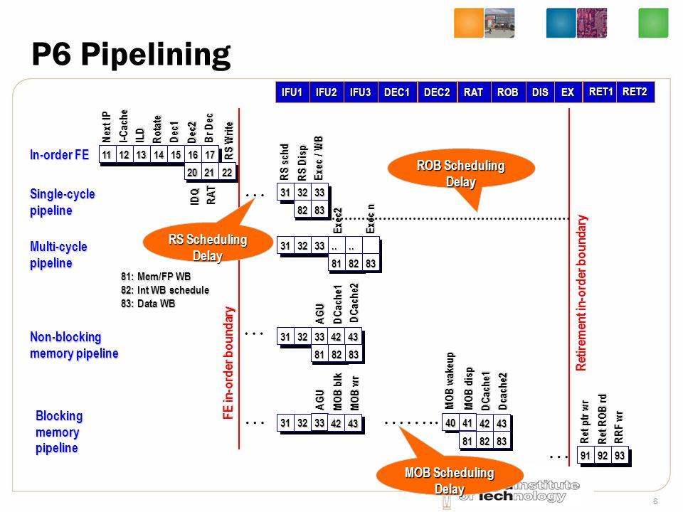 6 P6 Pipelining 11121314151617 202122 Next IP I-CacheILD Rotate Dec1 Dec2 Br Dec RS Write RAT IDQ In-order FE 313233 8182.... 83 Exec2 Exec n Multi-cy