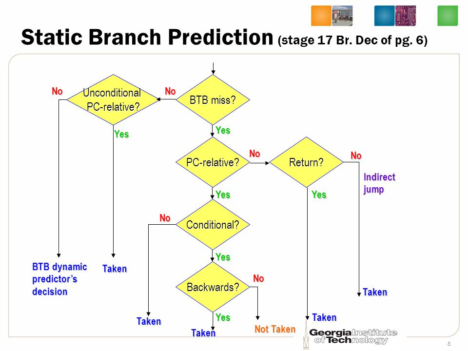 8 Static Branch Prediction (stage 17 Br. Dec of pg. 6) BTB miss? PC-relative? Conditional? Backwards? Return? UnconditionalPC-relative? NoNo No No No
