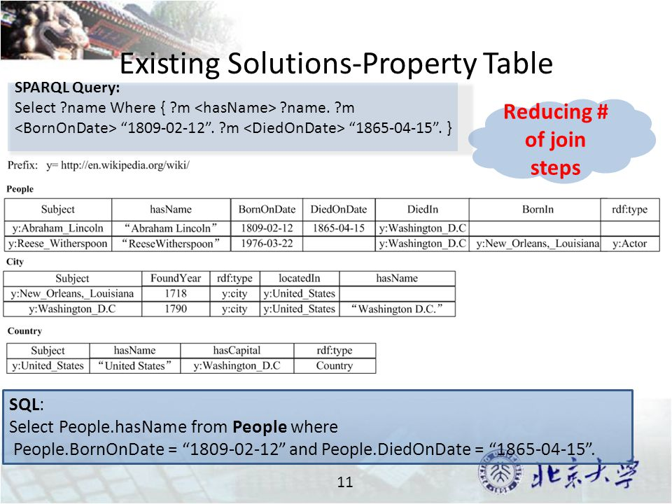 Existing Solutions-Property Table 11 SPARQL Query: Select name Where { m name.