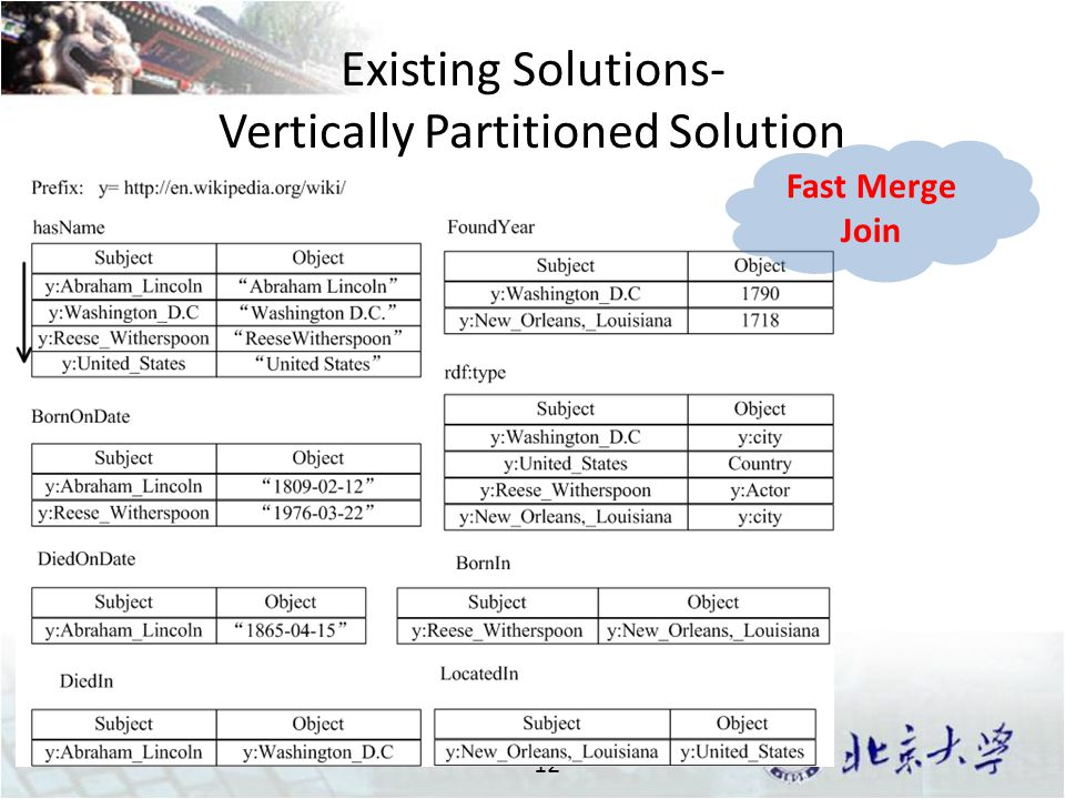 Existing Solutions- Vertically Partitioned Solution 12 Fast Merge Join