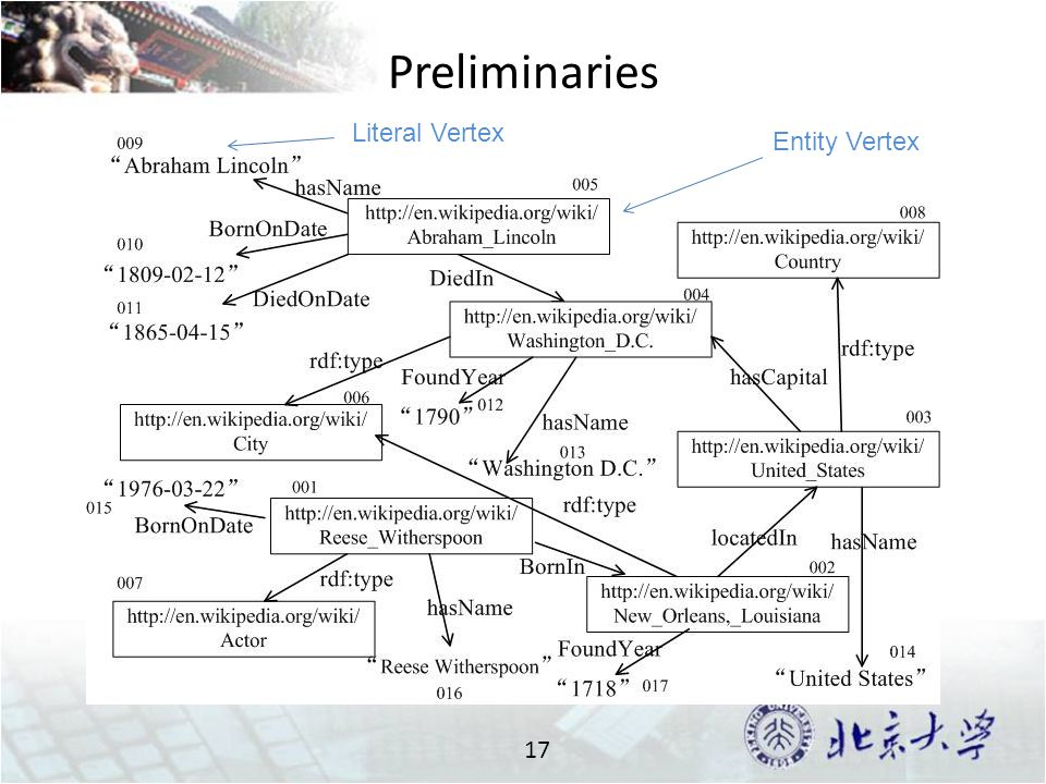 Preliminaries 17 Entity Vertex Literal Vertex