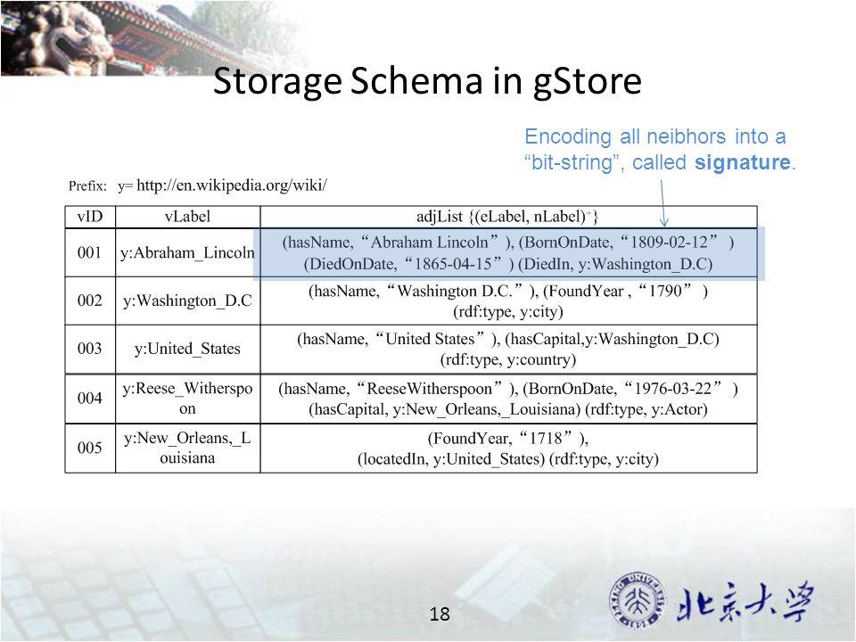 Storage Schema in gStore 18 Encoding all neibhors into a bit-string , called signature.