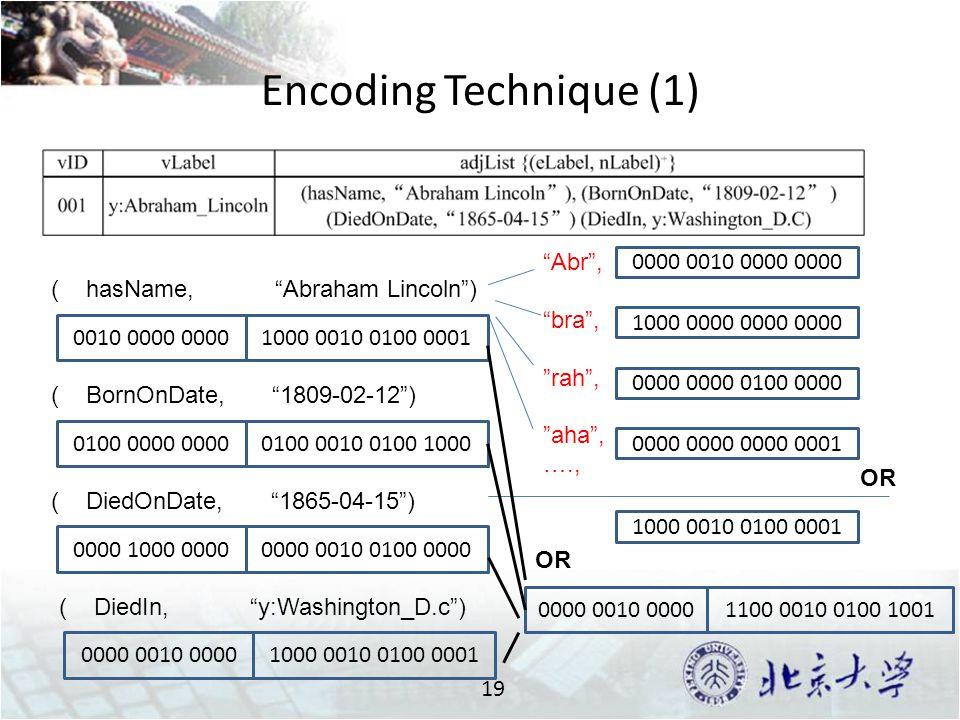 Encoding Technique (1) 19 Abr , bra , rah , aha , …., ( hasName, Abraham Lincoln ) 0010 0000 0000 0000 0010 0000 0000 1000 0000 0000 0000 0000 0000 0100 0000 0000 0000 0000 0001 1000 0010 0100 0001 OR 1000 0010 0100 0001 ( BornOnDate, 1809-02-12 ) 0100 0000 00000100 0010 0100 1000 ( DiedOnDate, 1865-04-15 ) 0000 1000 00000000 0010 0100 0000 ( DiedIn, y:Washington_D.c ) 0000 0010 00001000 0010 0100 0001 0000 0010 00001100 0010 0100 1001 OR