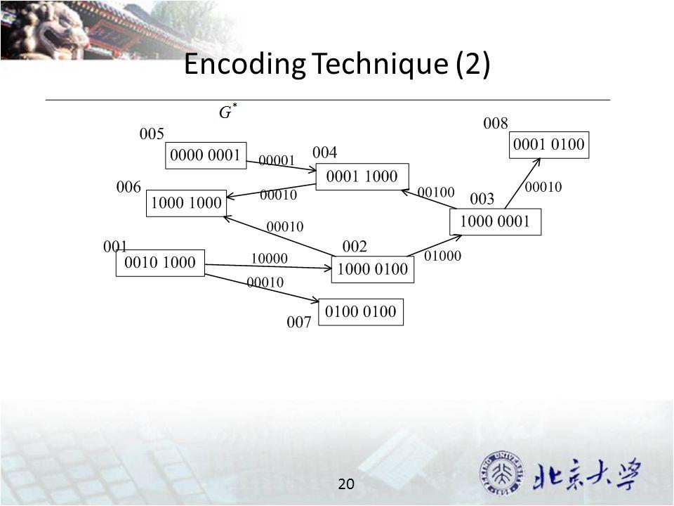 Encoding Technique (2) 20