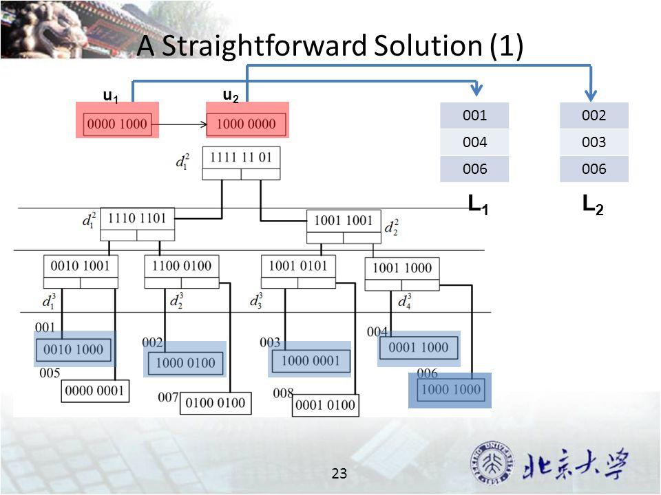 A Straightforward Solution (1) 23 001 004 006 002 003 006 u1u1 u2u2 L1L1 L2L2