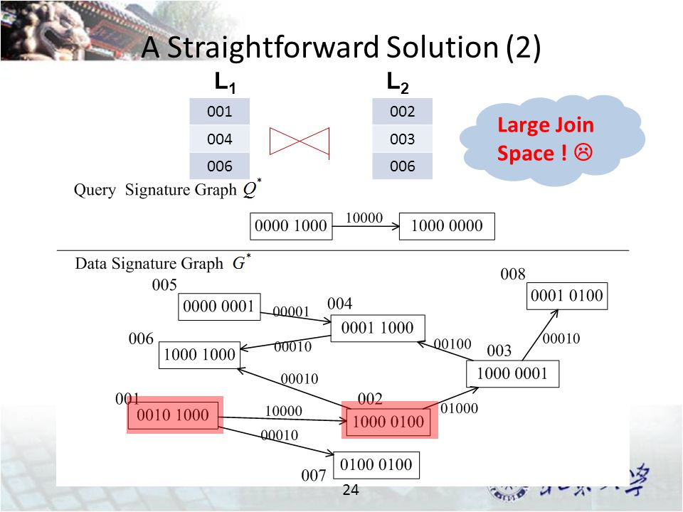 A Straightforward Solution (2) 24 001 004 006 002 003 006 Large Join Space !  L1L1 L2L2