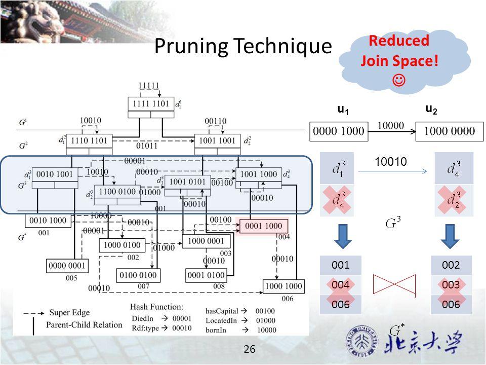 Pruning Technique 26 u1u1 u2u2 10010 001 004 006 002 003 006 Reduced Join Space!