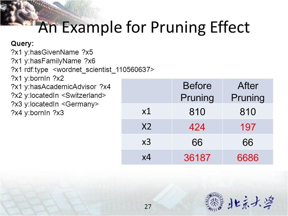 An Example for Pruning Effect 27 Query: x1 y:hasGivenName x5 x1 y:hasFamilyName x6 x1 rdf:type x1 y:bornIn x2 x1 y:hasAcademicAdvisor x4 x2 y:locatedIn x3 y:locatedIn x4 y:bornIn x3 Before Pruning After Pruning x1 810 X2 424197 x3 66 x4 361876686