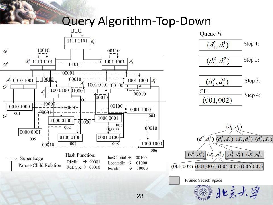 Query Algorithm-Top-Down 28