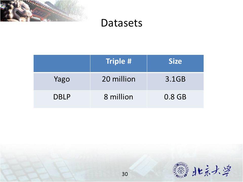Datasets 30 Triple #Size Yago20 million3.1GB DBLP8 million0.8 GB