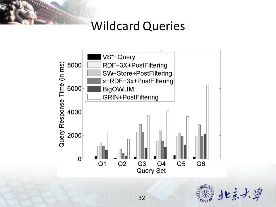 Wildcard Queries 32