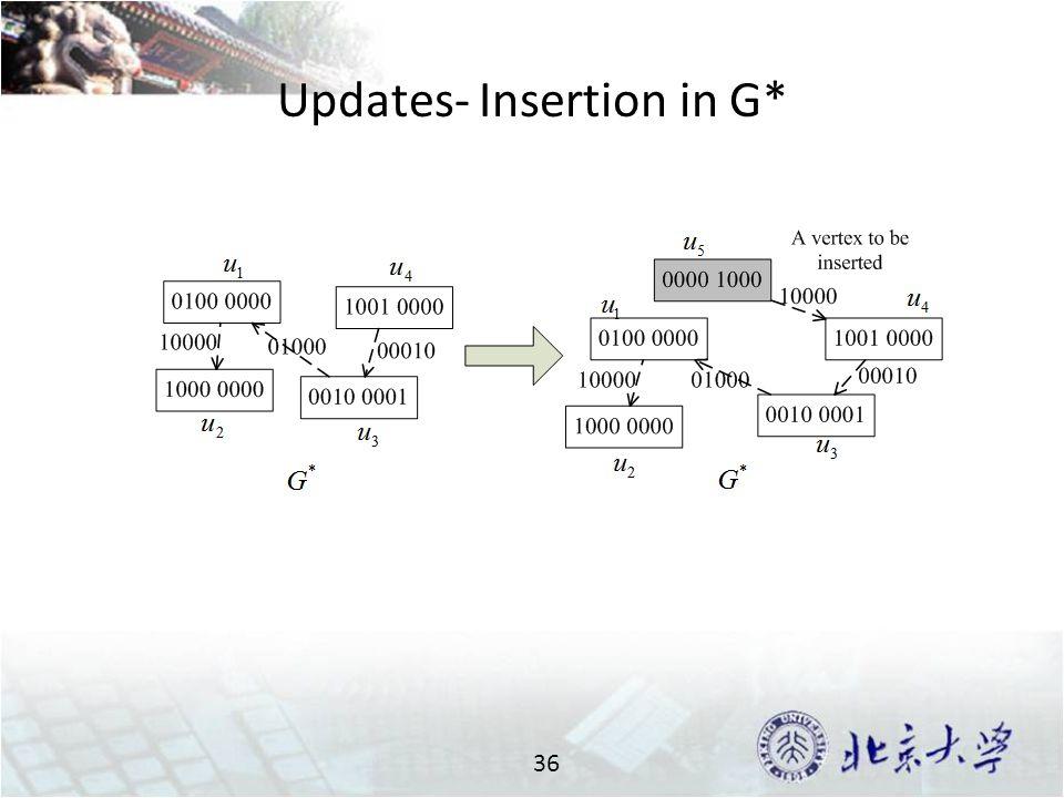 Updates- Insertion in G* 36