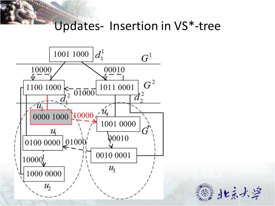 Updates- Insertion in VS*-tree 37