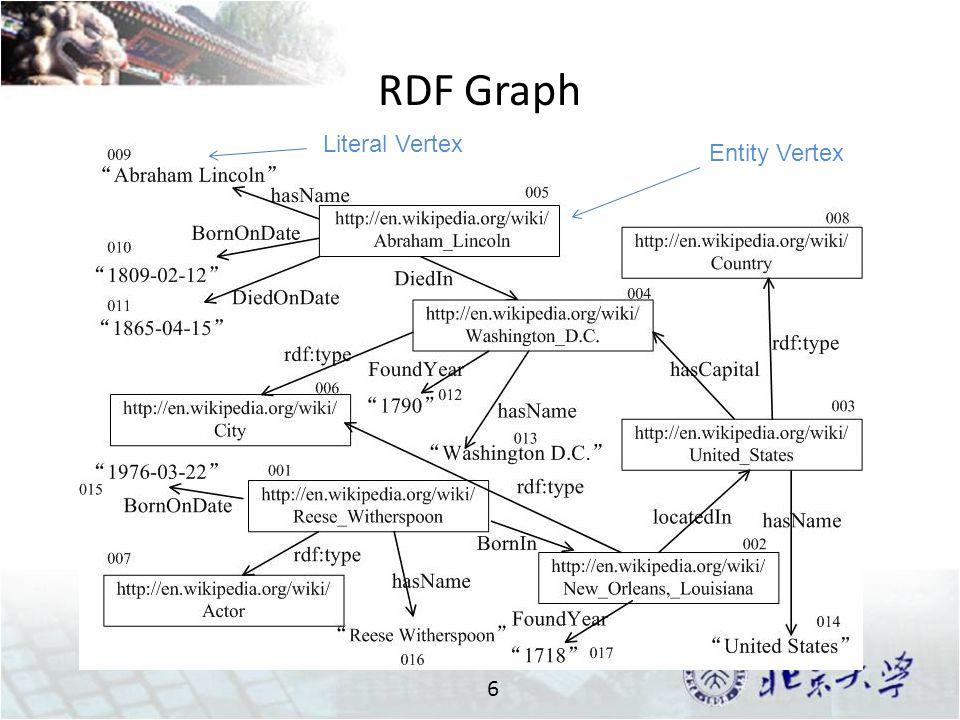 RDF Graph 6 Entity Vertex Literal Vertex