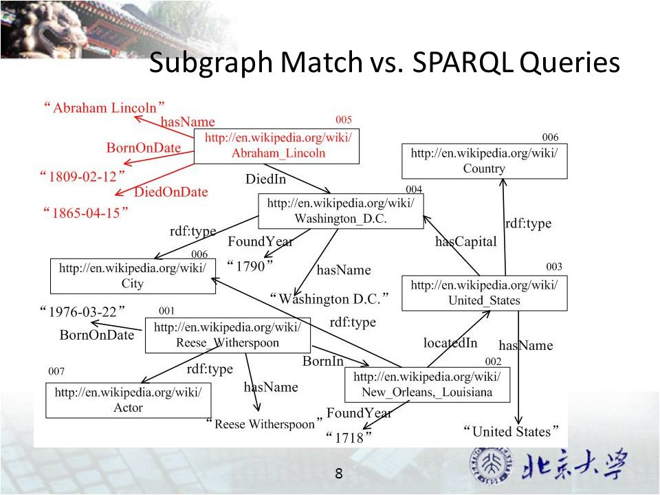 Subgraph Match vs. SPARQL Queries 8