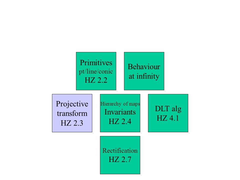 DLT alg HZ 4.1 Rectification HZ 2.7 Hierarchy of maps Invariants HZ 2.4 Projective transform HZ 2.3 Behaviour at infinity Primitives pt/line/conic HZ