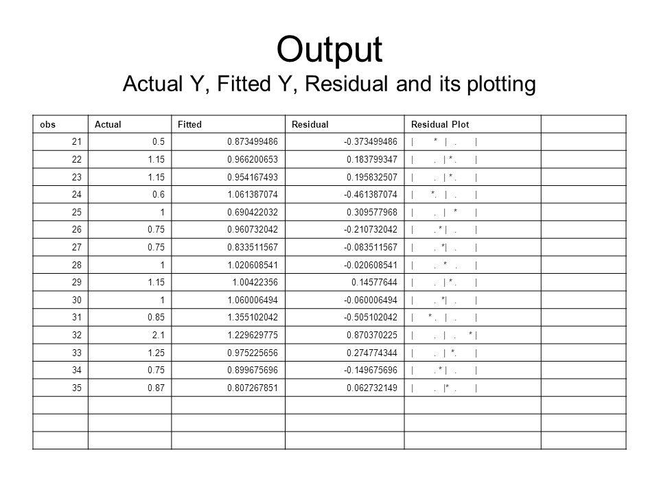 obsActualFittedResidualResidual Plot 210.50.873499486-0.373499486| * |.