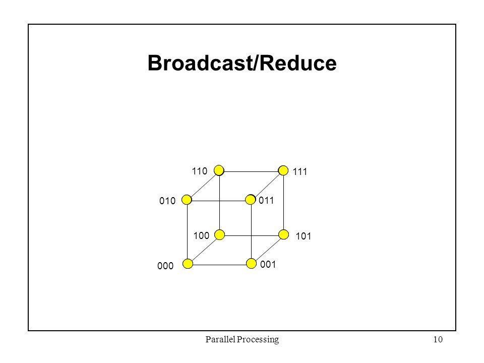 Parallel Processing10 000 001 101 100 010 011 110 111 Broadcast/Reduce