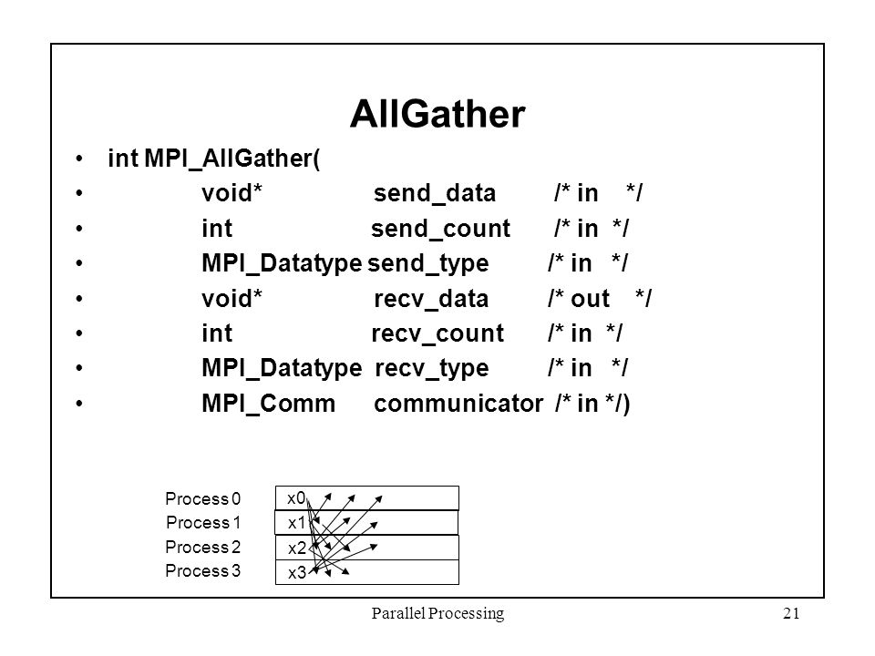 Parallel Processing21 AllGather int MPI_AllGather( void* send_data /* in */ int send_count /* in */ MPI_Datatype send_type /* in */ void* recv_data /* out */ int recv_count /* in */ MPI_Datatype recv_type /* in */ MPI_Comm communicator /* in */) Process 0 Process 1 Process 2 Process 3 x0 x1 x2 x3