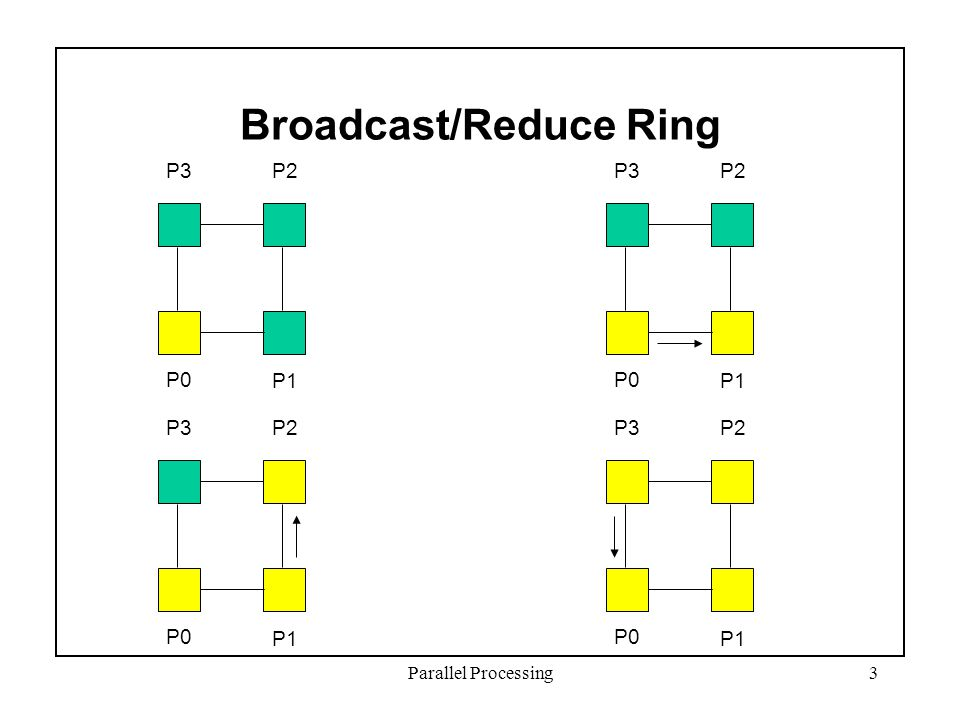Parallel Processing3 Broadcast/Reduce Ring P3P2 P1 P0 P3P2 P1 P0 P3P2 P1 P0 P3P2 P1 P0