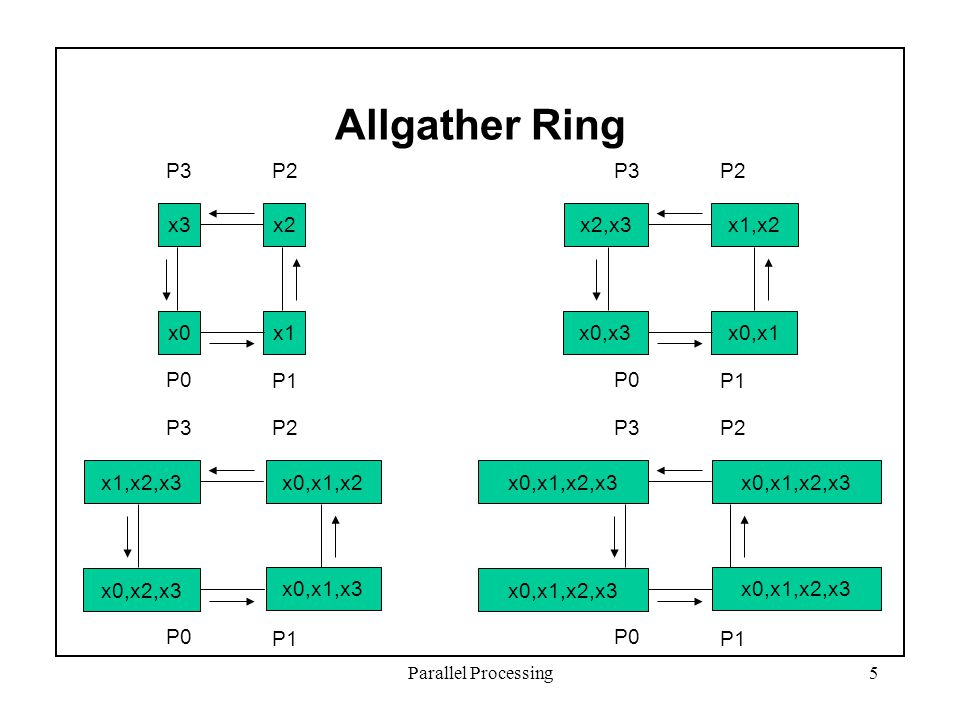 Parallel Processing5 Allgather Ring x3x2 x0x1 P3P2 P1 P0 x2,x3x1,x2 x0,x3x0,x1 P3P2 P1 P0 x1,x2,x3 x0,x2,x3 P3P2 P1 P0 x0,x1,x2,x3 P3P2 P1 P0 x0,x1,x2 x0,x1,x3 x0,x1,x2,x3