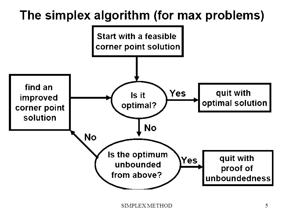 6 SIMPLEX METHOD ISSUES Major Issues of the Simplex Algorithm –How does one get the LP into the correct starting form.