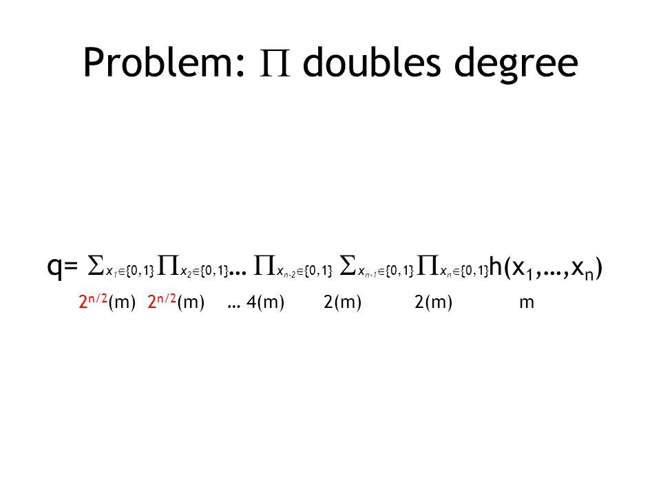 Problem:  doubles degree q=  x 1  {0,1}  x 2  {0,1} …  x n-2  {0,1}  x n-1  {0,1}  x n  {0,1} h(x 1,…,x n ) 2 n/2 (m) 2 n/2 (m) … 4(m) 2(m) 2(m) m