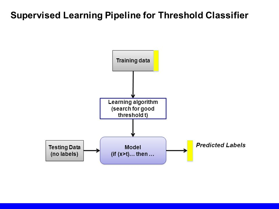 Model (if (x>t)… then … Model (if (x>t)… then … Testing Data (no labels) Testing Data (no labels) Training data Predicted Labels Learning algorithm (s