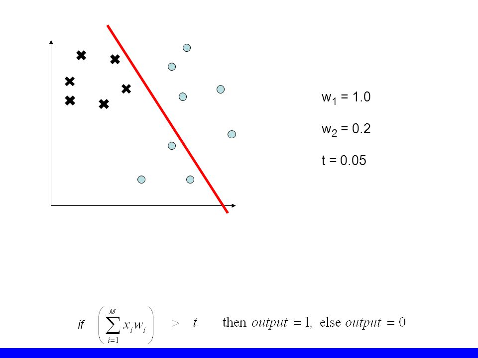 w 1 = 1.0 w 2 = 0.2 t = 0.05 if