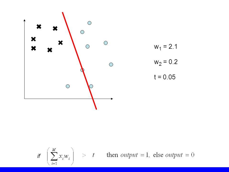 w 1 = 2.1 w 2 = 0.2 t = 0.05 if