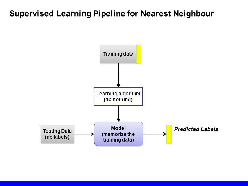 Model (memorize the training data) Model (memorize the training data) Testing Data (no labels) Testing Data (no labels) Training data Predicted Labels